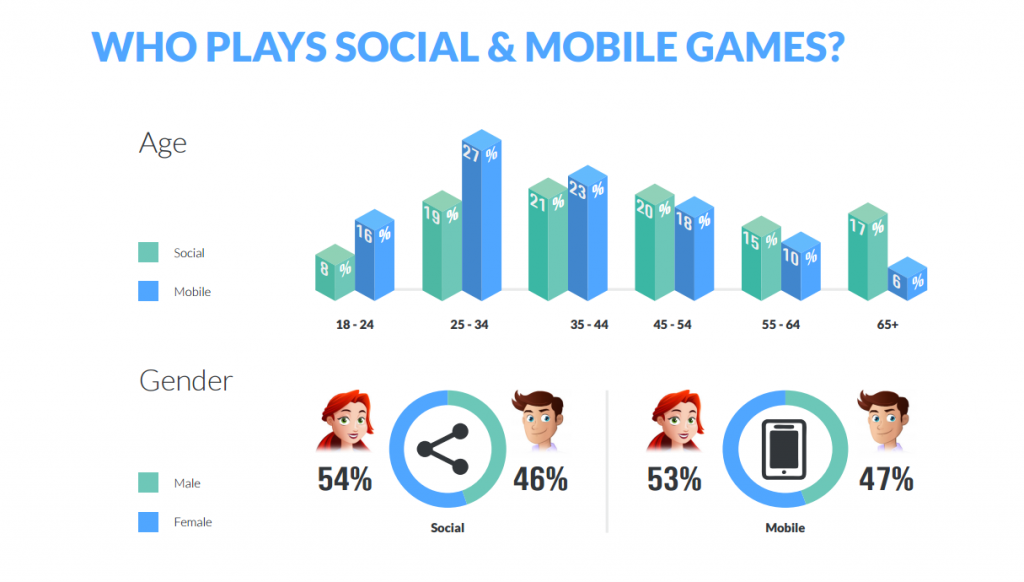 social-and-mobile-game-demographic